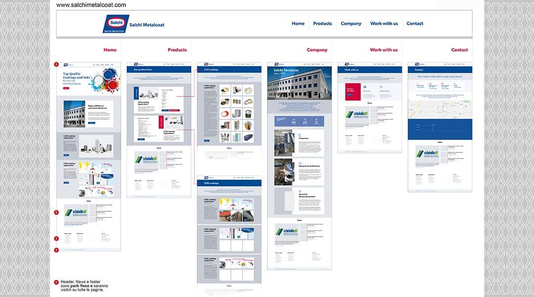 Presentazione lay out sito con flusso di navigazione completo